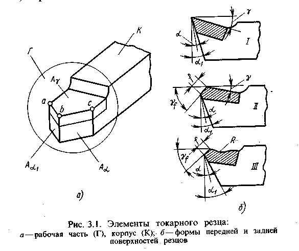 Заточка токарных резцов по металлу – подробная инструкция с видео и фото