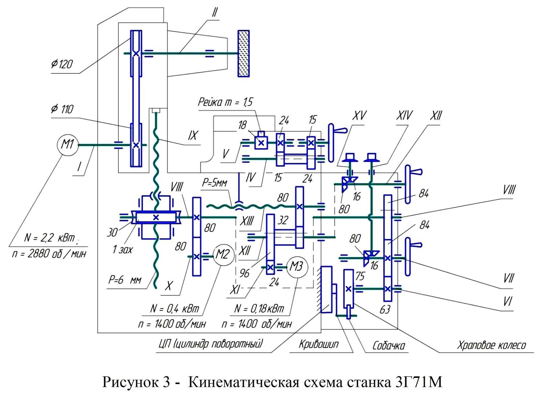 Плоскошлифовальный станок 3г71 технические характеристики - мастер фломастер