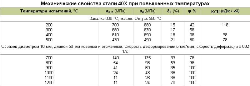 Стали 40хн2ма и 40хнма: характеристики, расшифровка, состав, применение - токарь