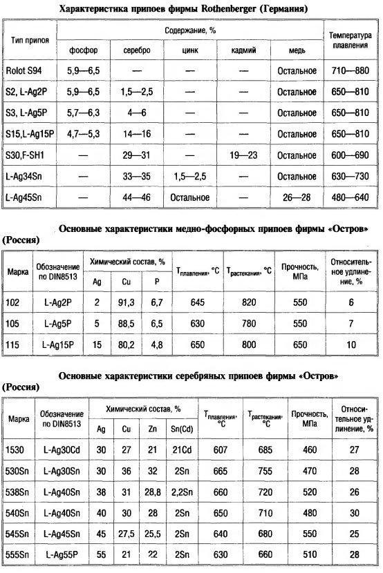 Физико-механические свойства и химический состав припоев пос 40
