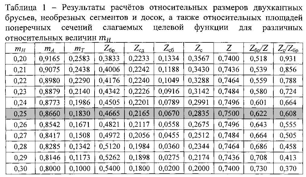Кубатурник пиломатериала: определение, формулы расчета, таблицы