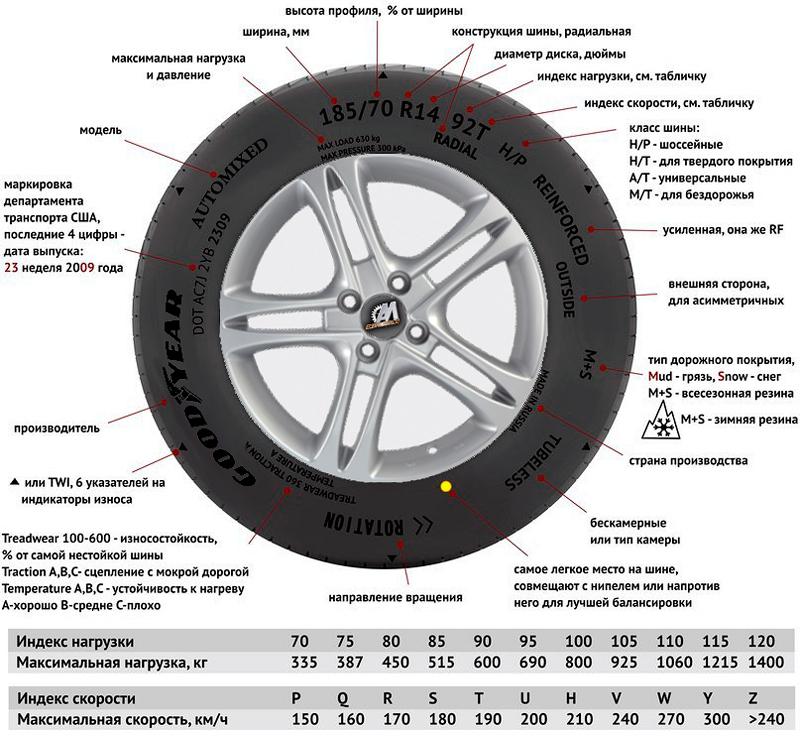 Маркировка шин, значение аббревиатур, расшифровка, типы покрышек, индекс скорости и нагрузки, размеры и вес, цветная, наклейки и производители