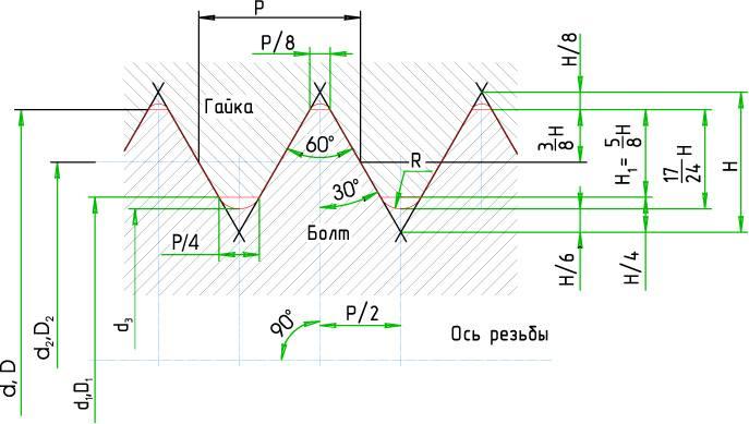 Резьба м56 основной шаг - металлы и металлообработка