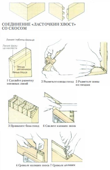 Крепление бруса «ласточкин хвост»