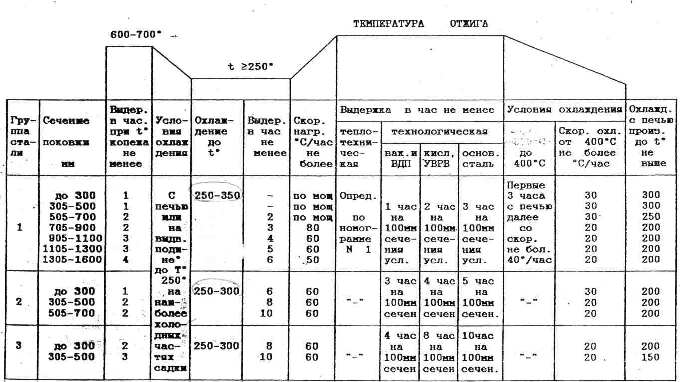 Термическая обработка стали: описание, виды