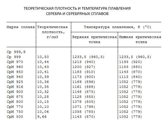 Температура плавления припоя типа пос с высоким содержанием олова и свинца, и других сплавов для пайки