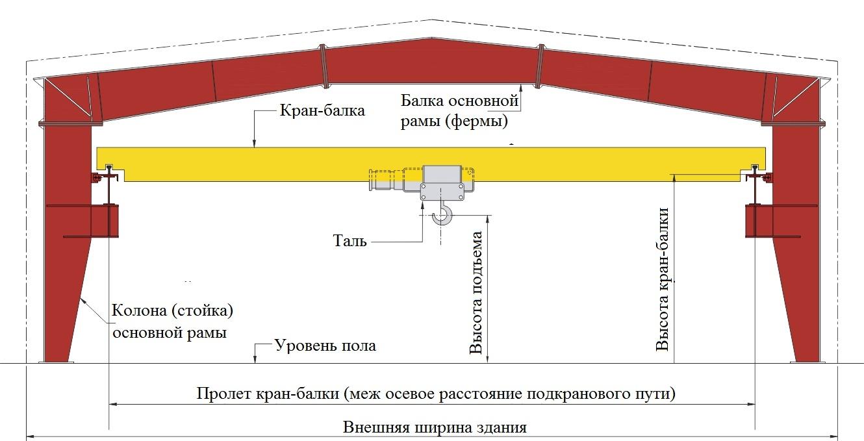 Как происходит монтаж и демонтаж кран-балки