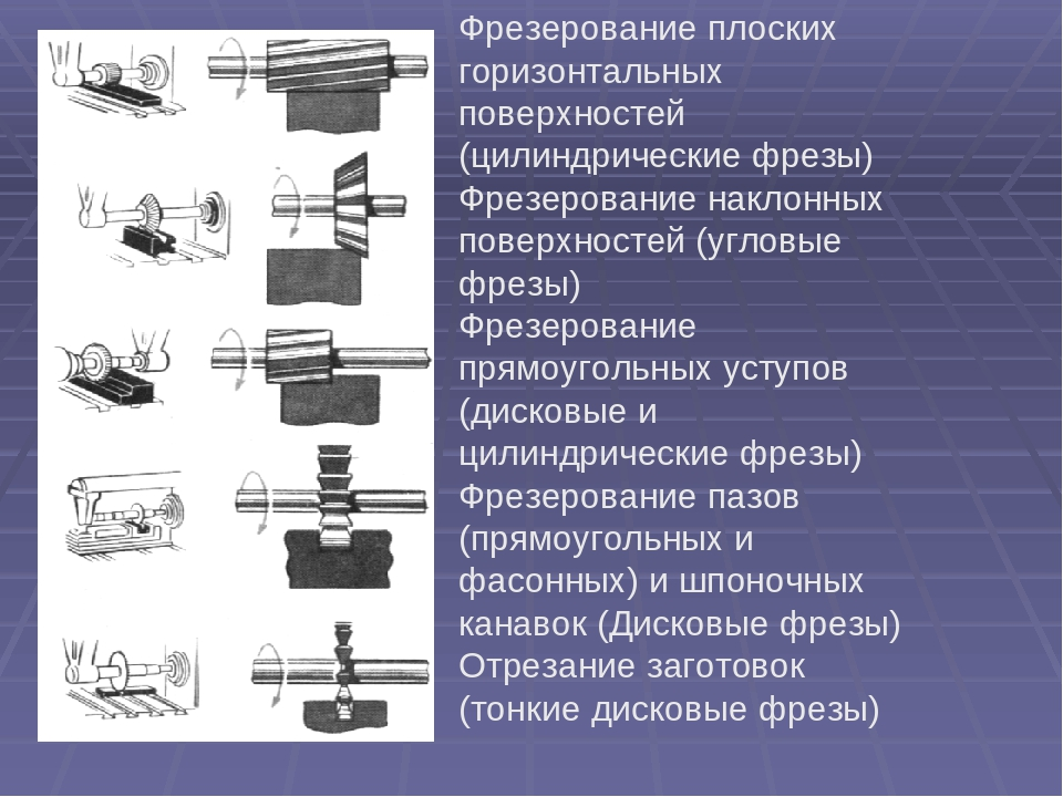 Фрезерование - это обработка материалов, и что такое фрезеровка лазером