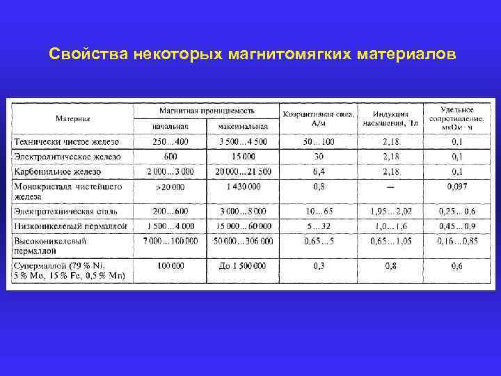 Свойство - пермаллой  - большая энциклопедия нефти и газа, статья, страница 1