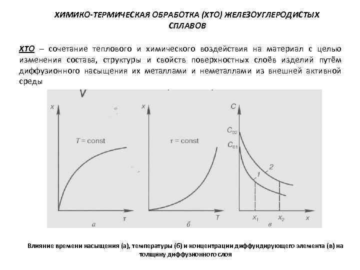 Термическая обработка металлов и сплавов: виды