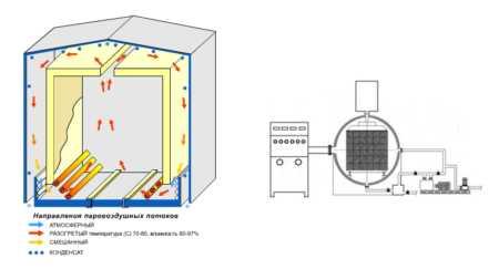 Сушильная камера для древесины конвективного, конденсационного, вакуумного, свч и других типов
