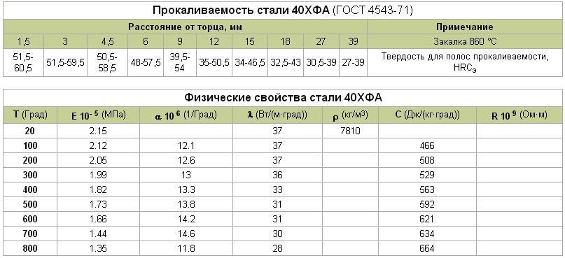 Стали - профпрокат - продажа металлопроката