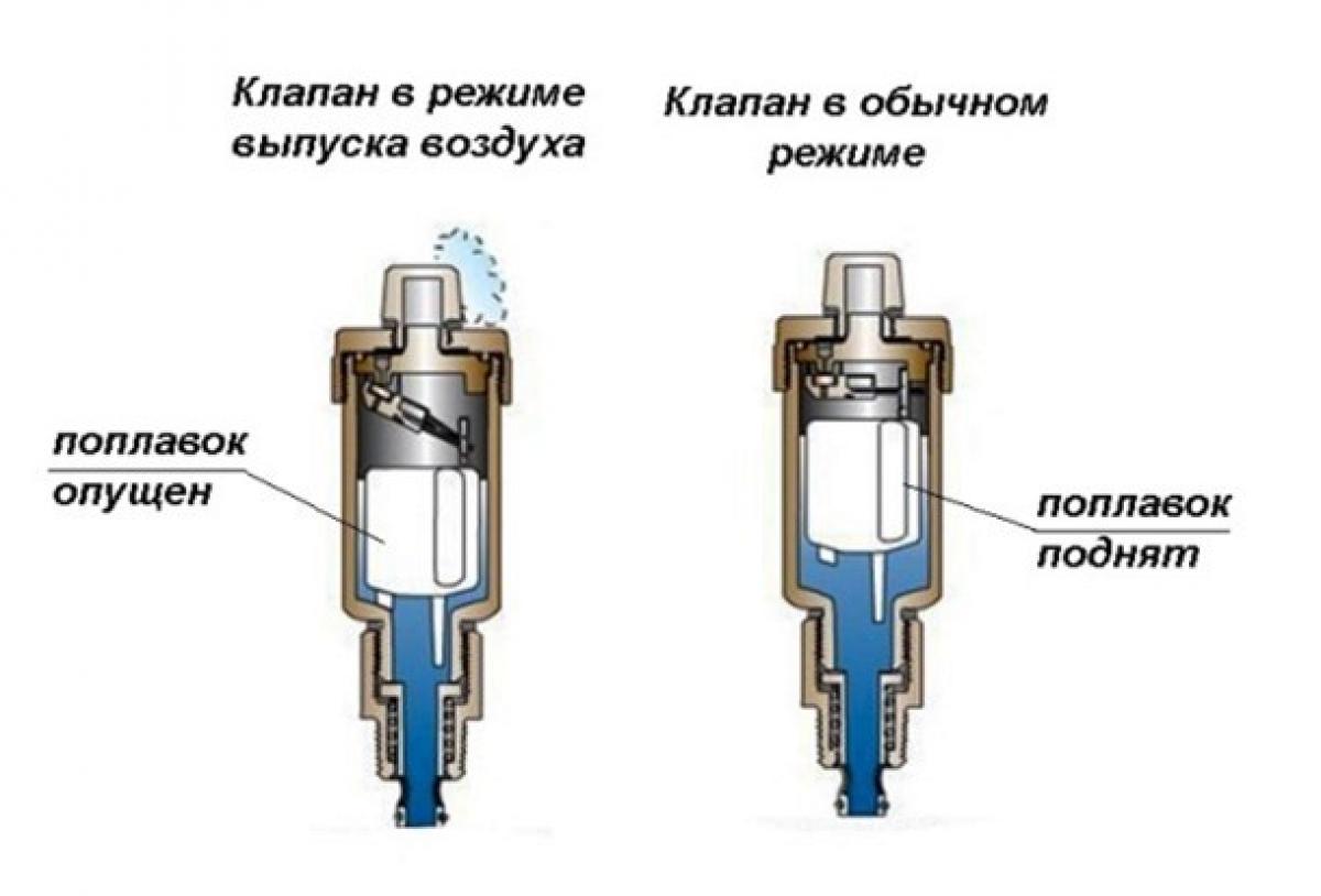 Принцип работы воздушного компрессора