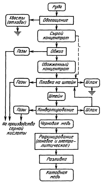 Производство меди | металлургический портал metalspace.ru