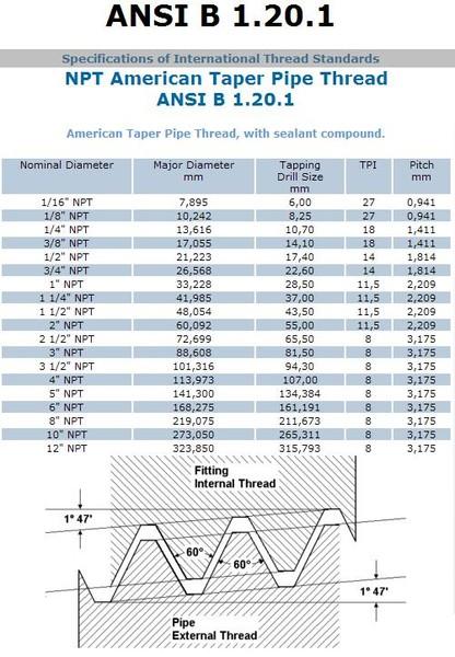 Резьба npt коническая дюймовая: параметры, обозначение, применение - токарь