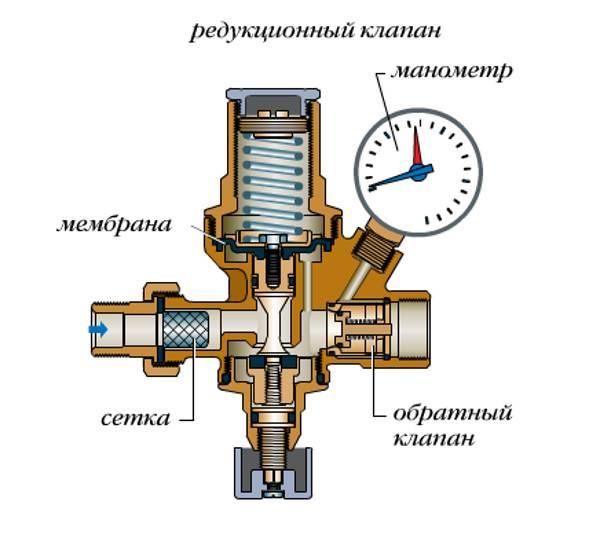 Редукционный клапан — википедия. что такое редукционный клапан