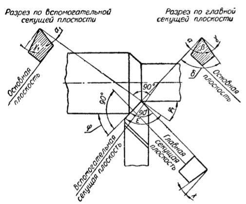 Виды проходных резцов, их маркировки и режимы резания