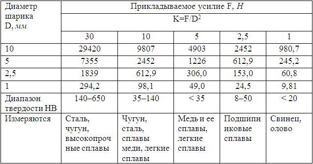 Таблица твердости по бринеллю, роквеллу, виккерсу, шору