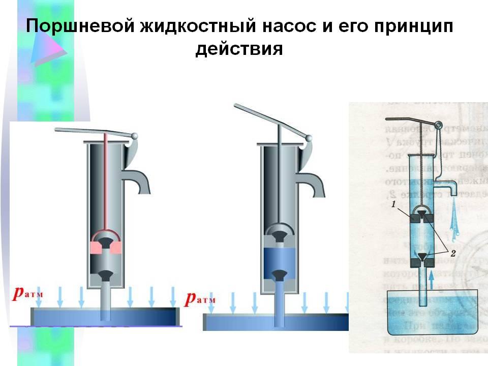 Принцип действия и классификация объемных насосов