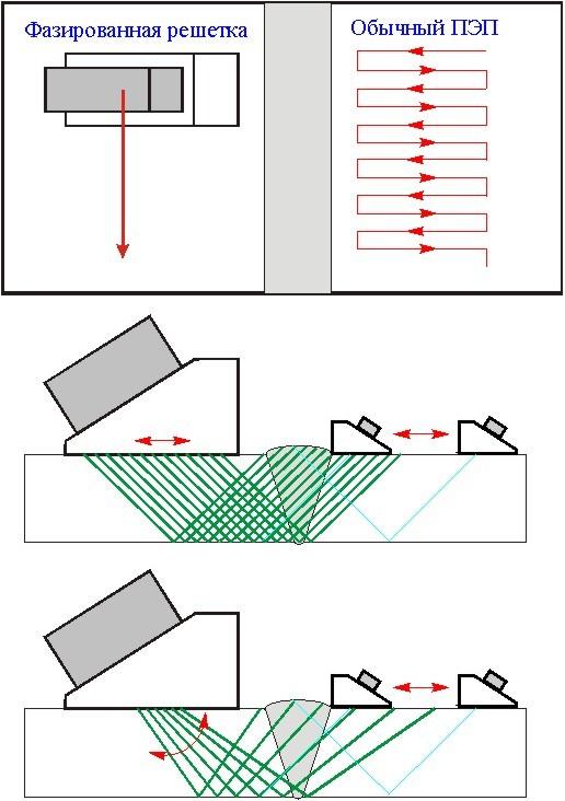 Неразрушающие методы контроля сварных швов и соединений