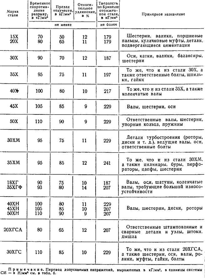 Сталь 20х13 и её особенности, характеристики и использование