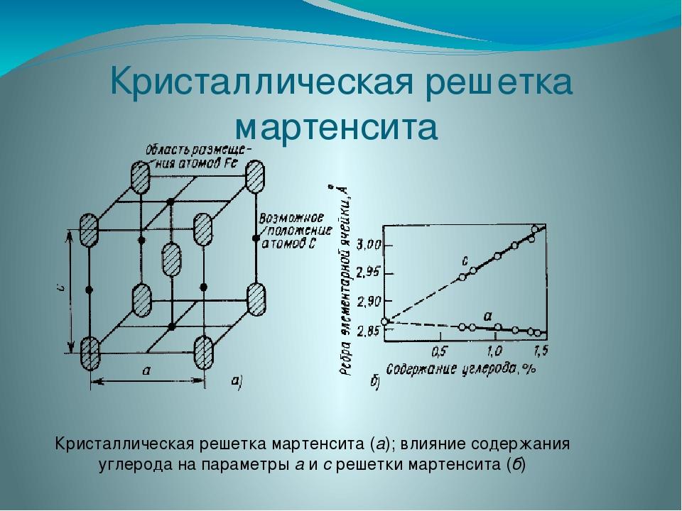 Структура - мартенсит  - большая энциклопедия нефти и газа, статья, страница 1
