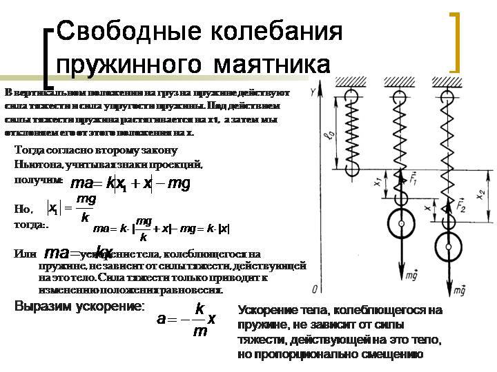 Период свободных колебаний – формула