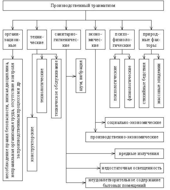 Профзаболевания на производстве — расследование профзаболеваний на производстве