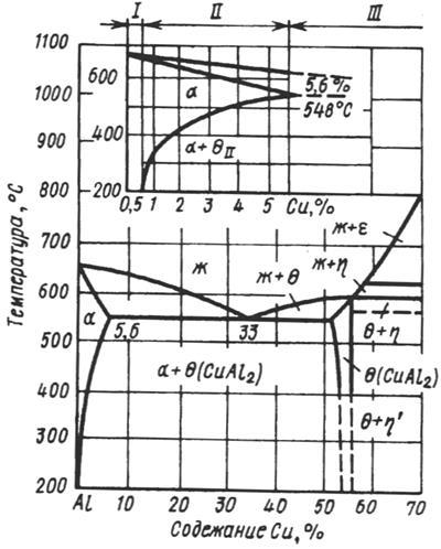 Термообработка дюралюминия д16, д1, 2024, 2017, д16ч, 1163