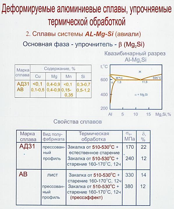 Термическое упрочнение алюминиевых сплавов 6ххх