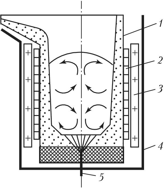 Индукционная печь из сварочного инвертора своими руками - pechiexpert