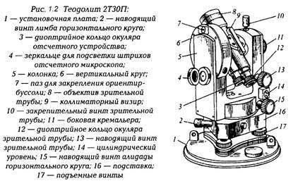 Инструкция, как пользоваться теодолитом: особенности использования прибором
