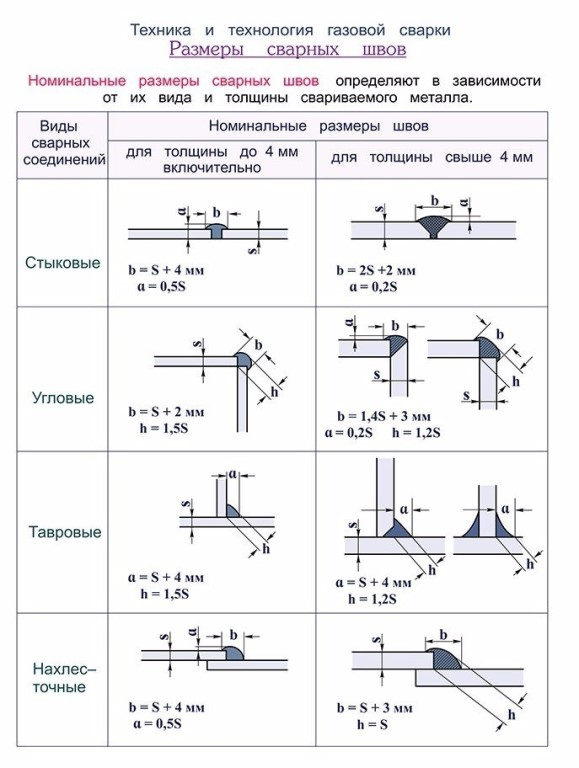 Гост 16037-80 ручная дуговая сварка соединения сварные: соединения стальных трубопроводов, кольцевые стыки, швы – определенных деталей и элементов на svarka.guru