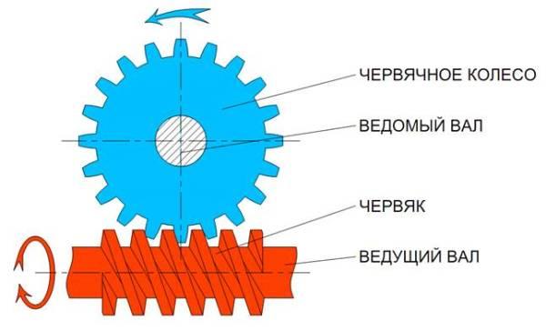 Классификация редукторов