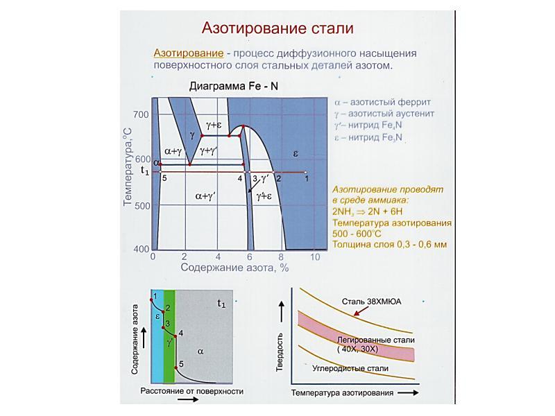 Азотирование стали: технология процесса, оборудование
