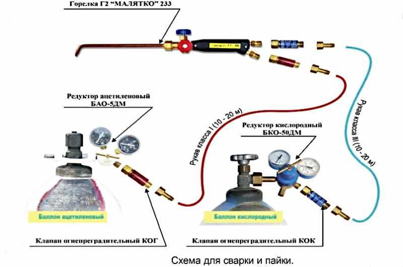 Как пользоваться газовым резаком – настройка и работа + видео