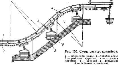 Классификация конвейеров