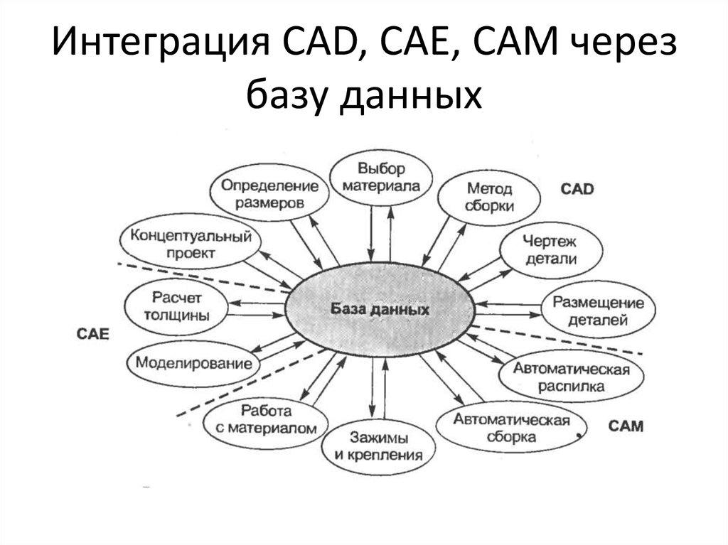 Cad/cam система в стоматологии