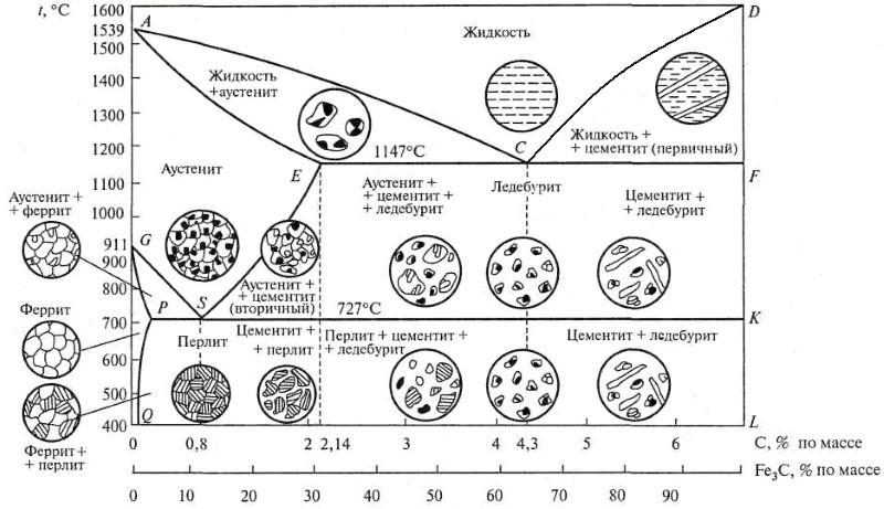 Ледебурит — википедия. что такое ледебурит