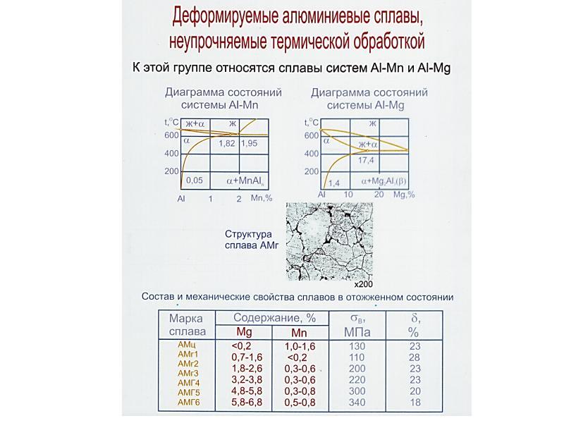 Алюминиевые сплавы: свойства, классификация, маркировка