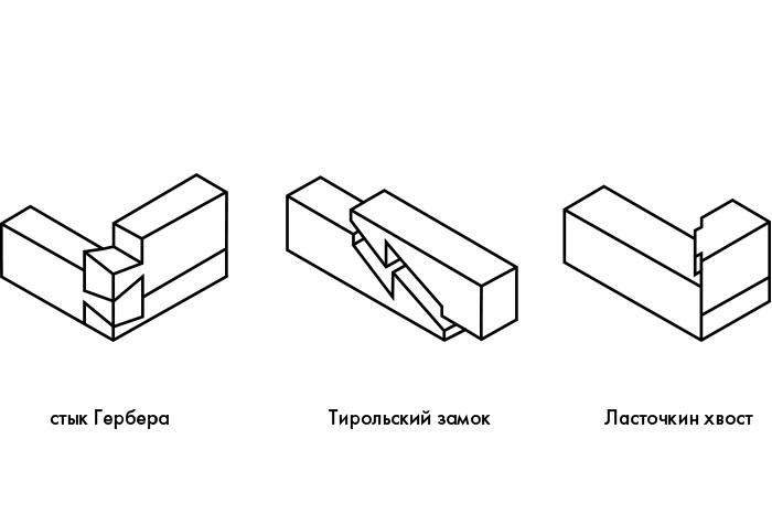 Соединения бруса в углах и прямых стенах дома — стройфора