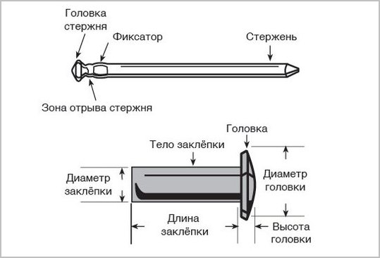 Ручной заклепочник: описание, применение и расходные материалы