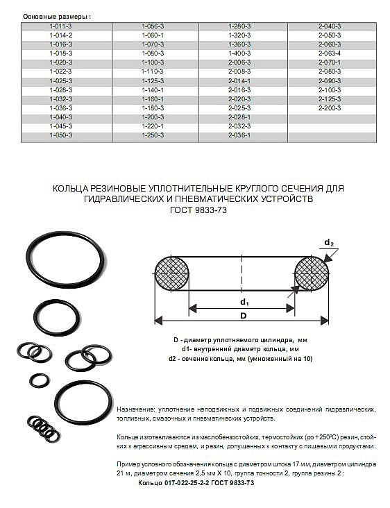 Уплотнительные кольца резиновые круглого сечения (гост)