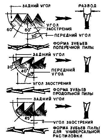 Как правильно заточить пильный диск циркулярки