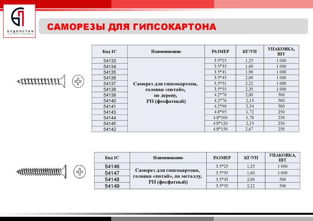 Саморезы: калькулятор веса, изготовление, виды