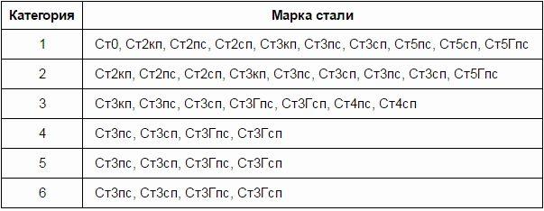 Технические характеристики конструкционной стали ст3