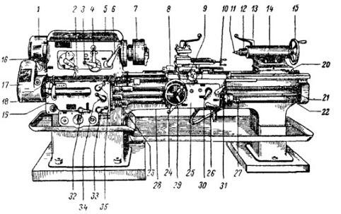 Технические характеристики токарного станка 1в62г, схемы