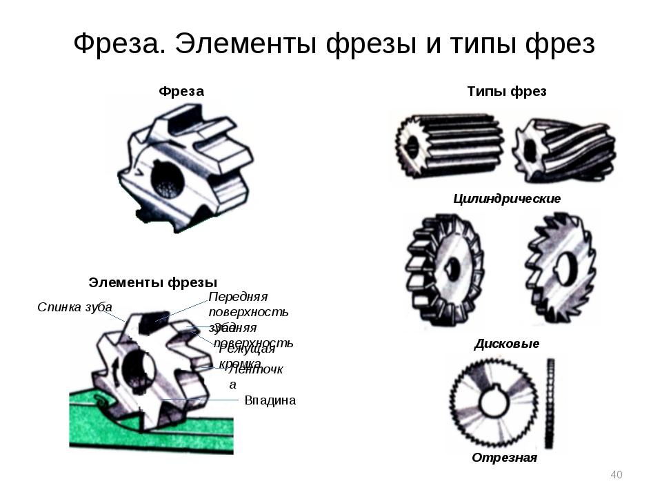 Инструмент для металлообработки: виды, предназначение