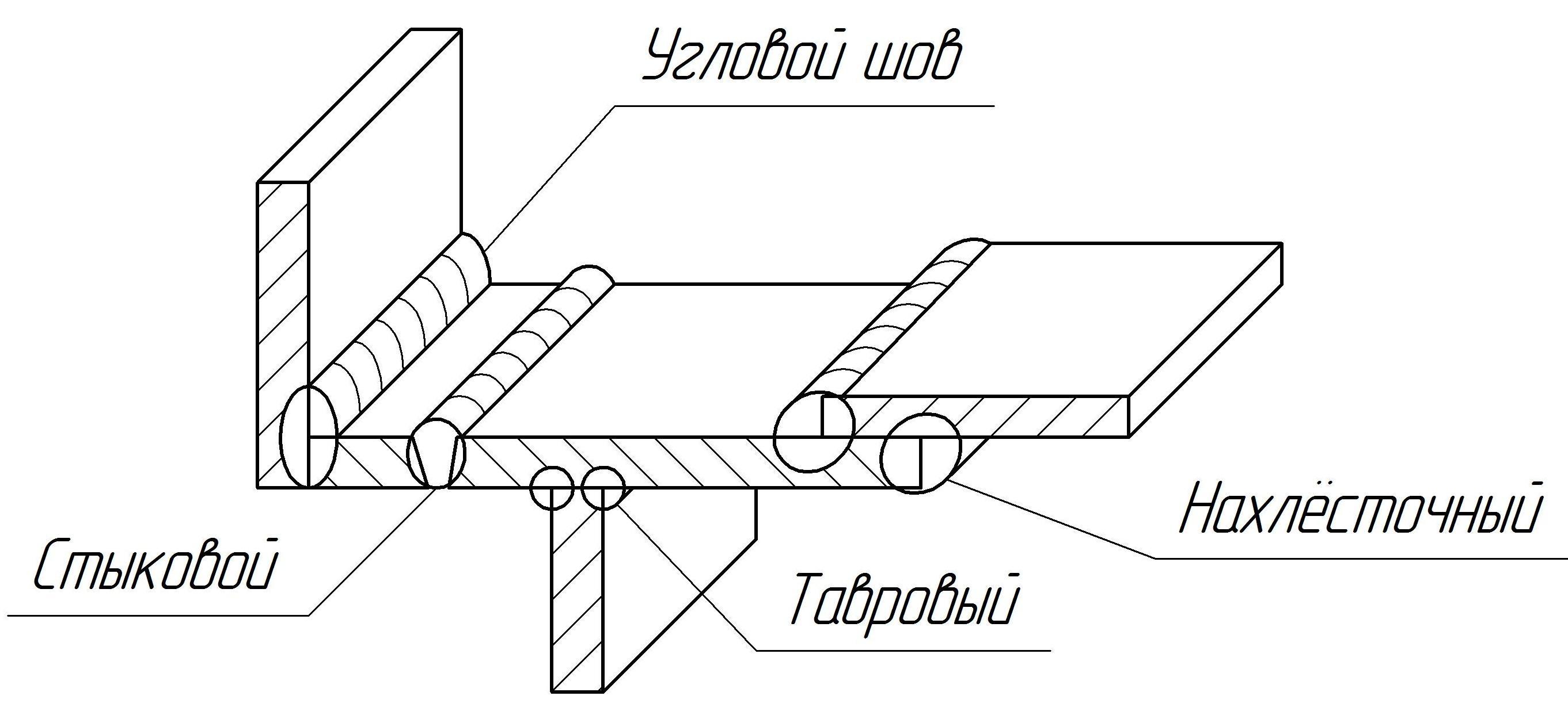 Сварка металлоконструкций: технология, приспособления, операционная технологическая карта на работы по сборке и ручной дуговой – определенных деталей и элементов на svarka.guru