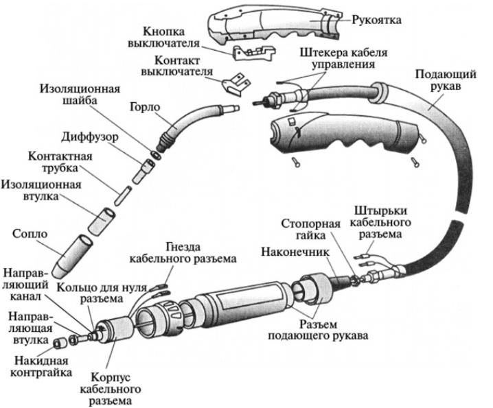 Горелка для сварочного полуавтомата